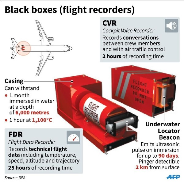 Airbus plans cloud-connected black boxes to track jets, prevent